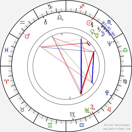 Mimí Lazo astro natal birth chart, Mimí Lazo horoscope, astrology