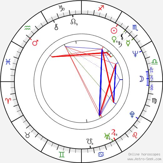 Miroslava Strnadlová birth chart, Miroslava Strnadlová astro natal horoscope, astrology