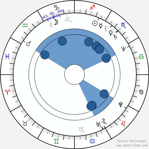 Ralf Huettner wikipedia, horoscope, astrology, instagram