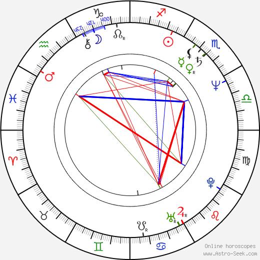 Ralf Huettner birth chart, Ralf Huettner astro natal horoscope, astrology