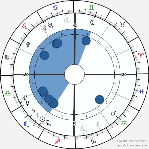 Rita Lussi wikipedia, horoscope, astrology, instagram