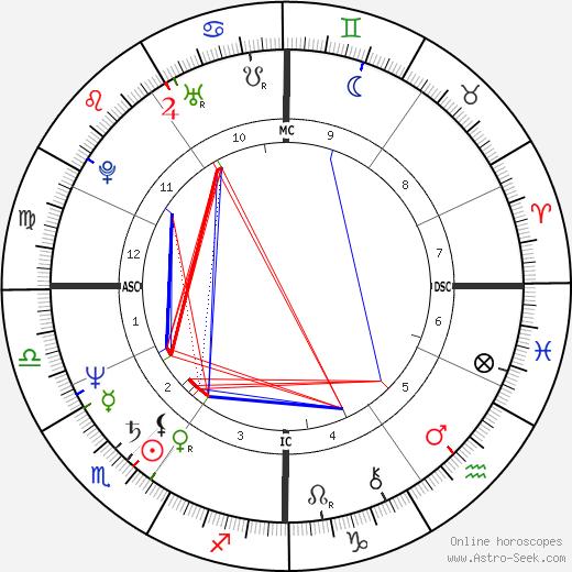 Rita Lussi день рождения гороскоп, Rita Lussi Натальная карта онлайн