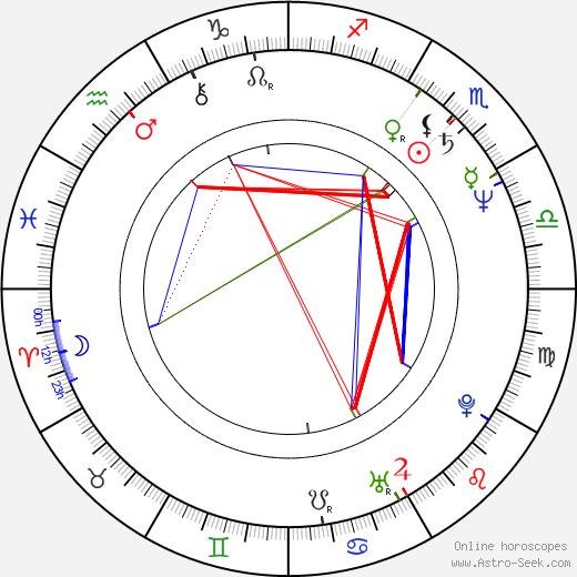 Sal Lopez birth chart, Sal Lopez astro natal horoscope, astrology