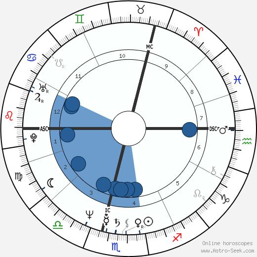 Stephen Hill wikipedia, horoscope, astrology, instagram
