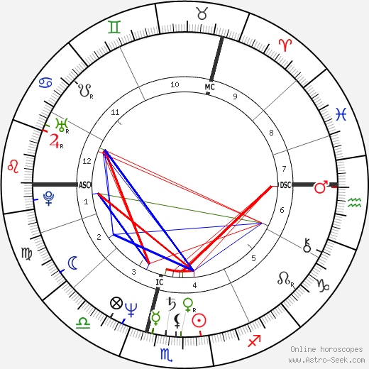 Stephen Hill день рождения гороскоп, Stephen Hill Натальная карта онлайн