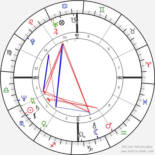 Stephen Poplin день рождения гороскоп, Stephen Poplin Натальная карта онлайн