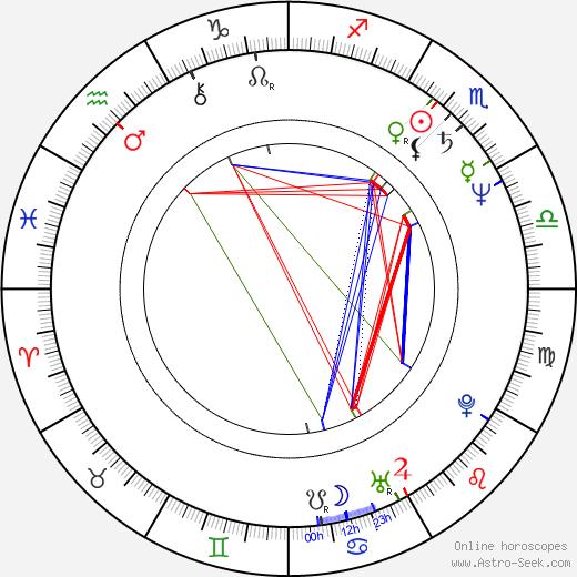 Янни Хрисомаллис Yanni день рождения гороскоп, Yanni Натальная карта онлайн