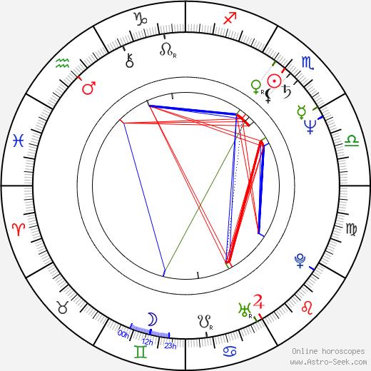 Yuriy Kara astro natal birth chart, Yuriy Kara horoscope, astrology