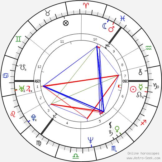 Алекс Салмонд Alexander Salmond день рождения гороскоп, Alexander Salmond Натальная карта онлайн