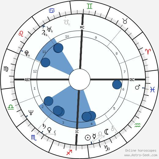 Annie Lennox wikipedia, horoscope, astrology, instagram