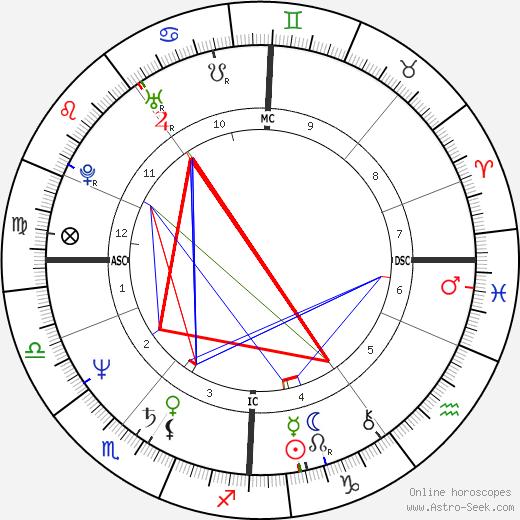 Энни Леннокс Annie Lennox день рождения гороскоп, Annie Lennox Натальная карта онлайн