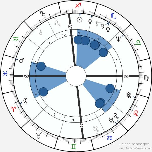 Bruce John Hegarty wikipedia, horoscope, astrology, instagram