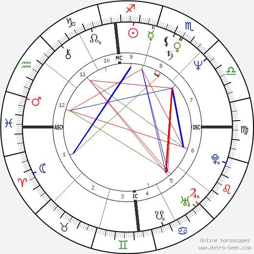 Bruce John Hegarty день рождения гороскоп, Bruce John Hegarty Натальная карта онлайн