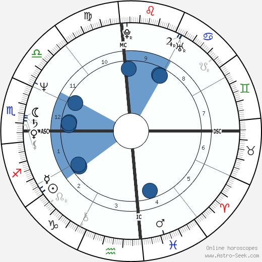 Chris Evert wikipedia, horoscope, astrology, instagram