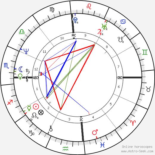 Chris Evert tema natale, oroscopo, Chris Evert oroscopi gratuiti, astrologia