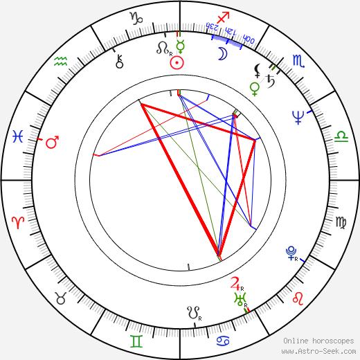 Dan Shea день рождения гороскоп, Dan Shea Натальная карта онлайн