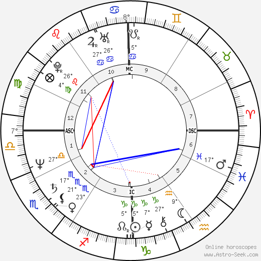 Denzel Washington birth chart, biography, wikipedia 2016, 2017