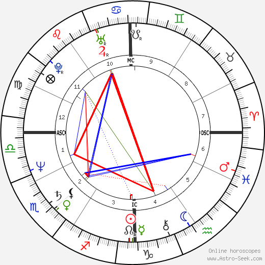 Denzel Washington horoscope, astrology, astro natal chart