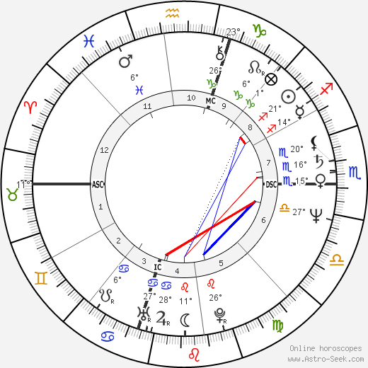 Dolores Marie Della-Penna birth chart, biography, wikipedia 2019, 2020