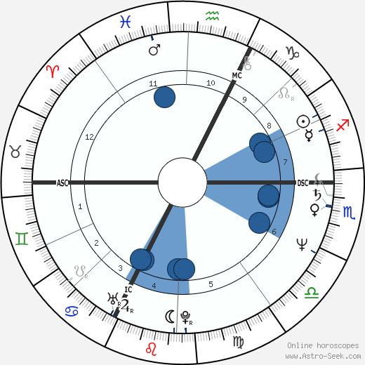 Eva Mattes wikipedia, horoscope, astrology, instagram