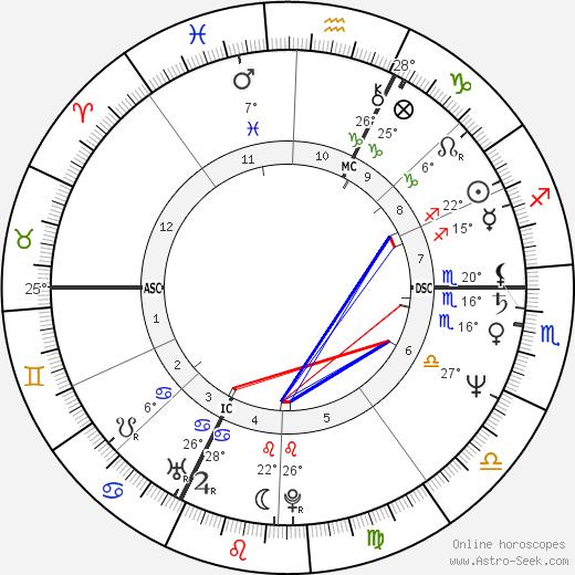 Eva Mattes birth chart, biography, wikipedia 2020, 2021