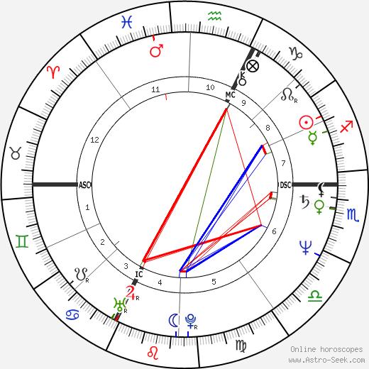 Eva Mattes birth chart, Eva Mattes astro natal horoscope, astrology