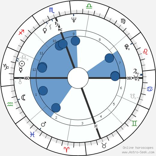 Gayle King wikipedia, horoscope, astrology, instagram