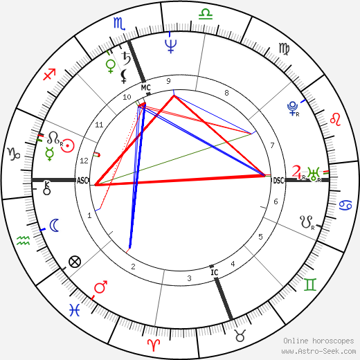 Gayle King tema natale, oroscopo, Gayle King oroscopi gratuiti, astrologia