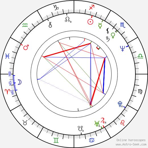 Gülsen Bubikoglu birth chart, Gülsen Bubikoglu astro natal horoscope, astrology