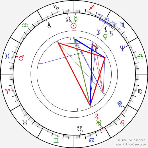 Hana Horecká birth chart, Hana Horecká astro natal horoscope, astrology