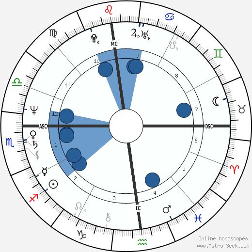 Harold Koh Birth Chart, Astro Horoscope, Date of Birth