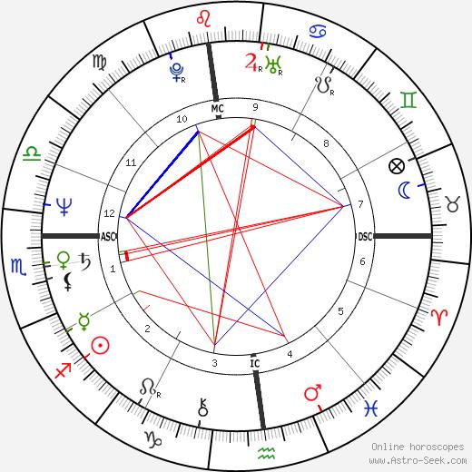 Harold Koh birth chart, Harold Koh astro natal horoscope, astrology