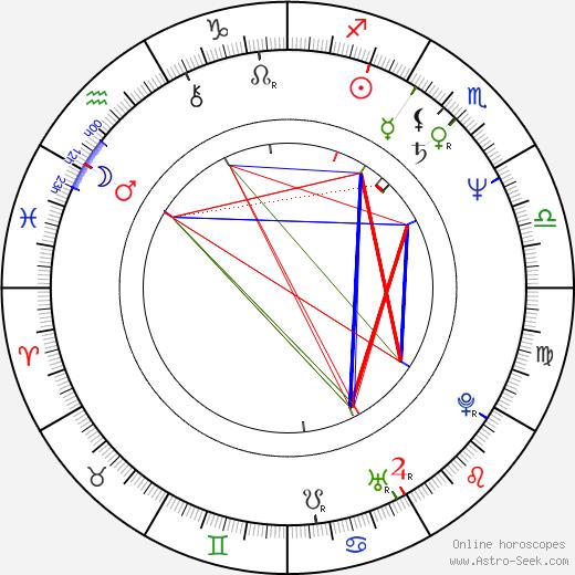 Huub Stapel день рождения гороскоп, Huub Stapel Натальная карта онлайн