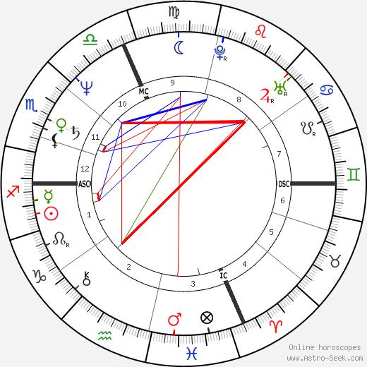 Спанья Ivana Spagna день рождения гороскоп, Ivana Spagna Натальная карта онлайн