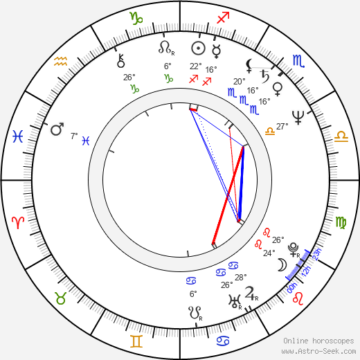 James Horan birth chart, biography, wikipedia 2018, 2019