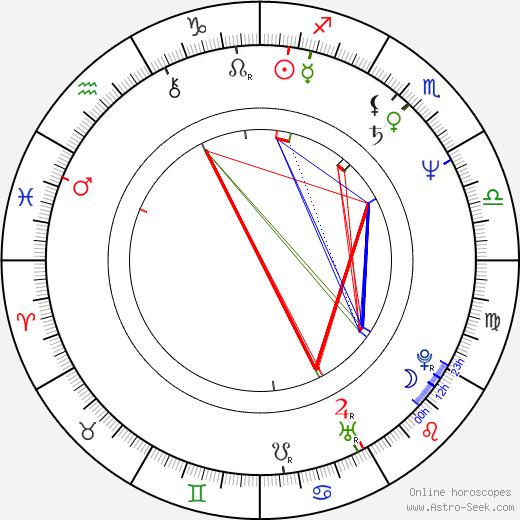 James Horan astro natal birth chart, James Horan horoscope, astrology