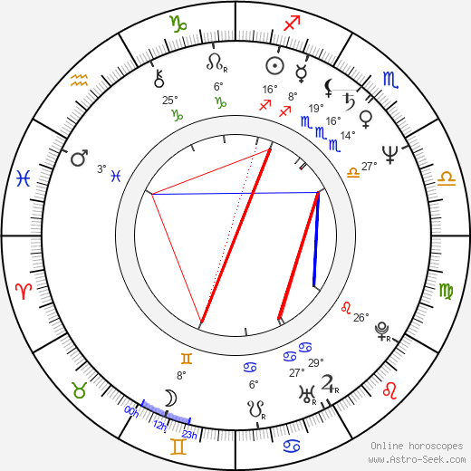 Jean-Claude Juncker birth chart, biography, wikipedia 2019, 2020
