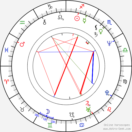 Jean-Claude Juncker birth chart, Jean-Claude Juncker astro natal horoscope, astrology