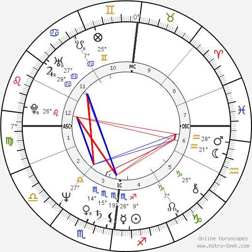 Jean-Luc Bennahmias birth chart, biography, wikipedia 2018, 2019