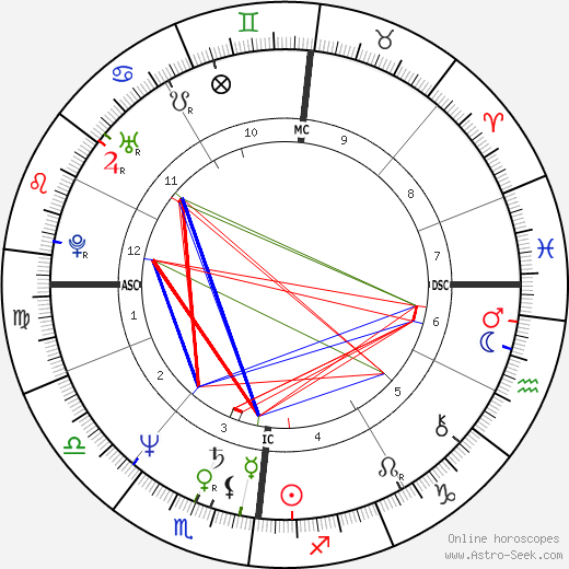 Jean-Luc Bennahmias astro natal birth chart, Jean-Luc Bennahmias horoscope, astrology