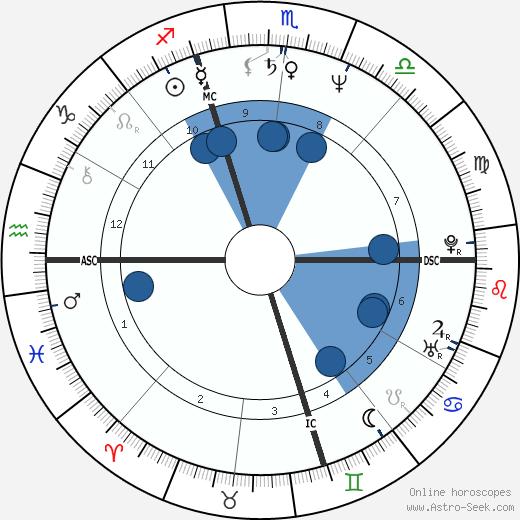 Jeffrey Bulkley Fager wikipedia, horoscope, astrology, instagram