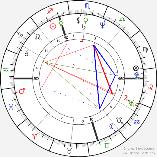 Jeffrey Bulkley Fager astro natal birth chart, Jeffrey Bulkley Fager horoscope, astrology