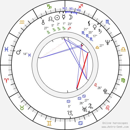 Jeffrey Noyes Scher birth chart, biography, wikipedia 2018, 2019