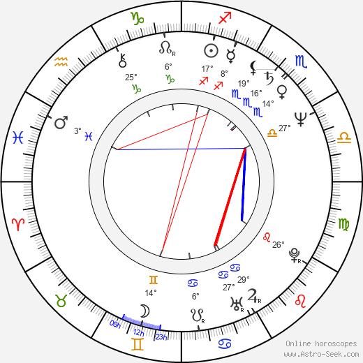 John Paragon birth chart, biography, wikipedia 2019, 2020
