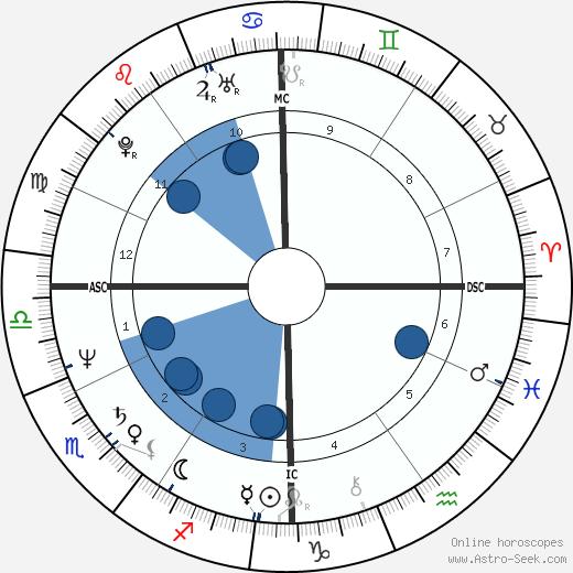 Joseph Crane wikipedia, horoscope, astrology, instagram