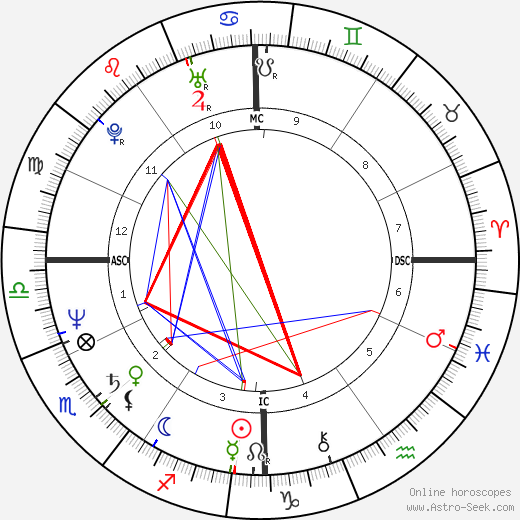 Joseph Crane день рождения гороскоп, Joseph Crane Натальная карта онлайн