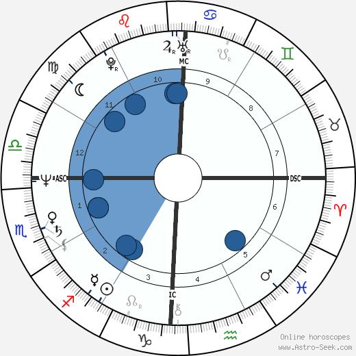 Juan Rodriguez wikipedia, horoscope, astrology, instagram