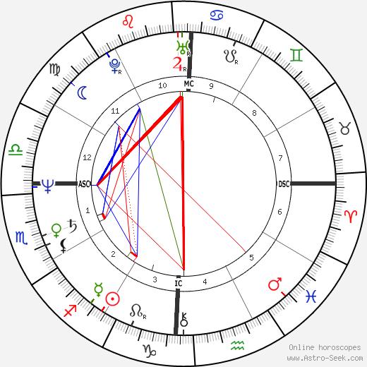 Juan Rodriguez день рождения гороскоп, Juan Rodriguez Натальная карта онлайн