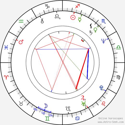 Ken Cheeseman astro natal birth chart, Ken Cheeseman horoscope, astrology
