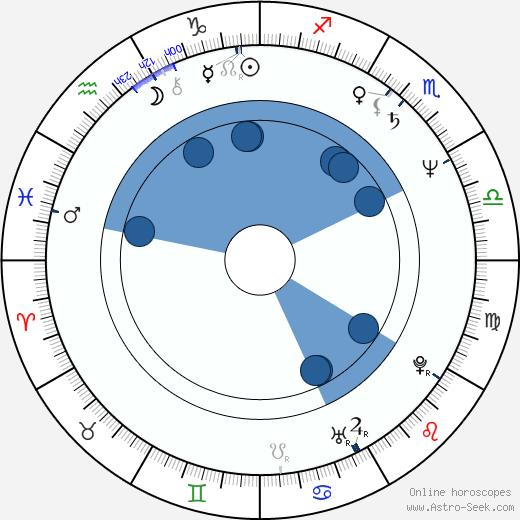 M. K. Benson wikipedia, horoscope, astrology, instagram